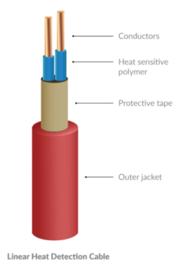 linear heat detection cable for R107 approved fire suppression system