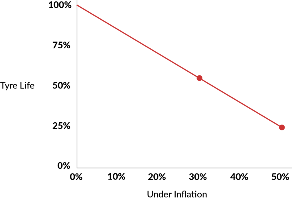 Graph showing correlation between tyre pressure and tyre life